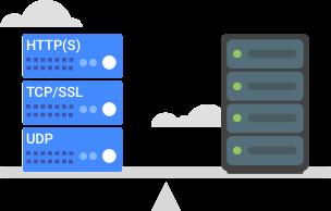 Cloud Load Balancing | Google Cloud