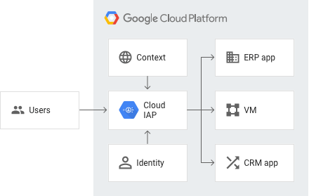 Identity-Aware Proxy | Google Cloud