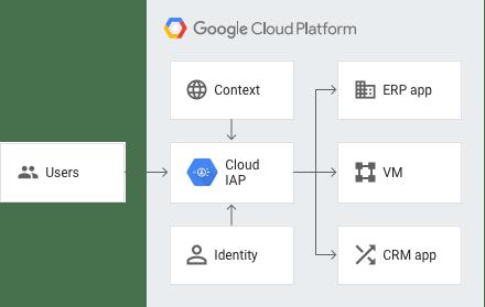 Utilizza identità e contesto per accedere ad applicazioni e VM